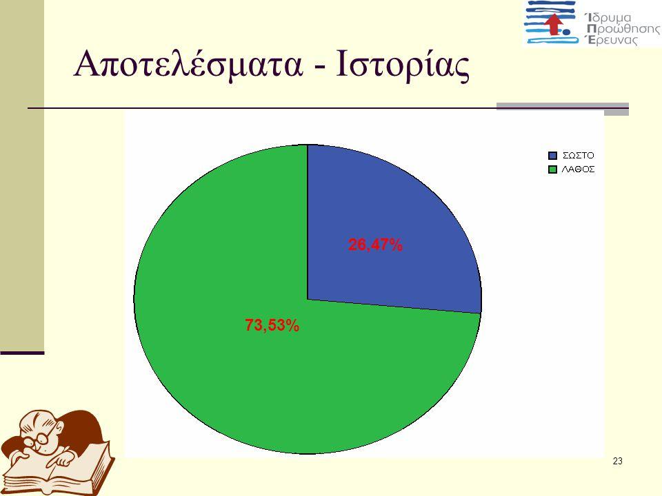23 Αποτελέσματα - Ιστορίας 73,53% 26,47%
