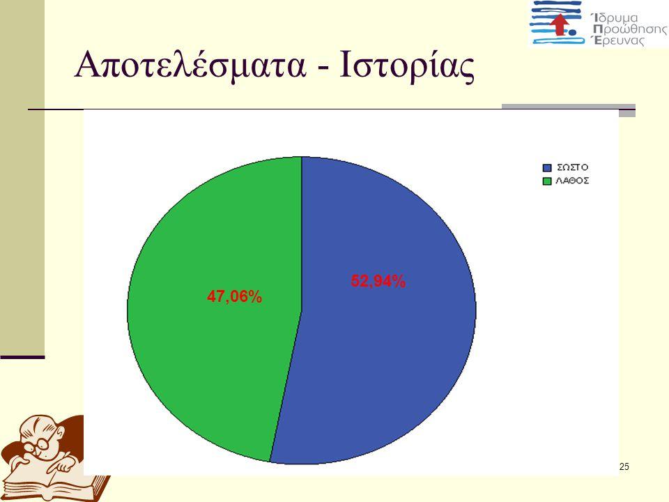 25 Αποτελέσματα - Ιστορίας 47,06% 52,94%