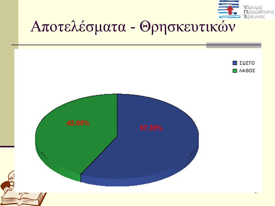 27 Αποτελέσματα - Θρησκευτικών 42,65% 57,35%