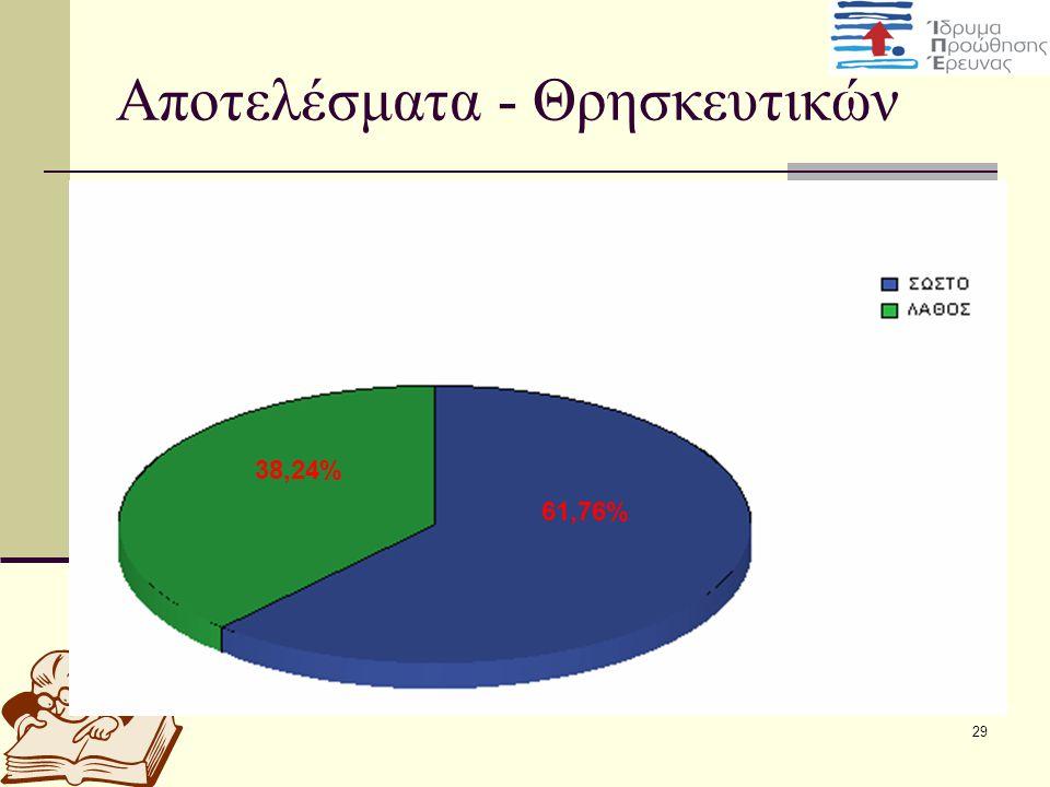 29 Αποτελέσματα - Θρησκευτικών 61,76% 38,24%
