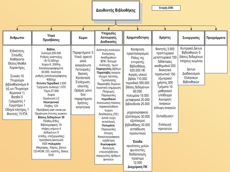 Η Παρατήρηση Άνθρωποι – χώροι - ελλείψεις Άνθρωποι – γνώσεις - δυνατότητες, ανεπάρκειες, λειτουργίες, υπηρεσίες, ωράρια Υλικό, κατάσταση, –έντυπο, βιβλία, καταλογογράφηση, ανάγκες- δυνατότητες –Ηλεκτρονικό, τρόποι οργάνωσης πρόσβασης Οι χρήστες, το μαθησιακό μοντέλο, οι υποχρεώσεις Η Χρηματοδότηση - περιορισμοί και δυνατότητες Συνεργασίες- περιθώρια για αύξηση πόρων Σχέσεις-εξασφάλιση πόρων, αποφάσεις Προγράμματα (εσωστρέφεια)