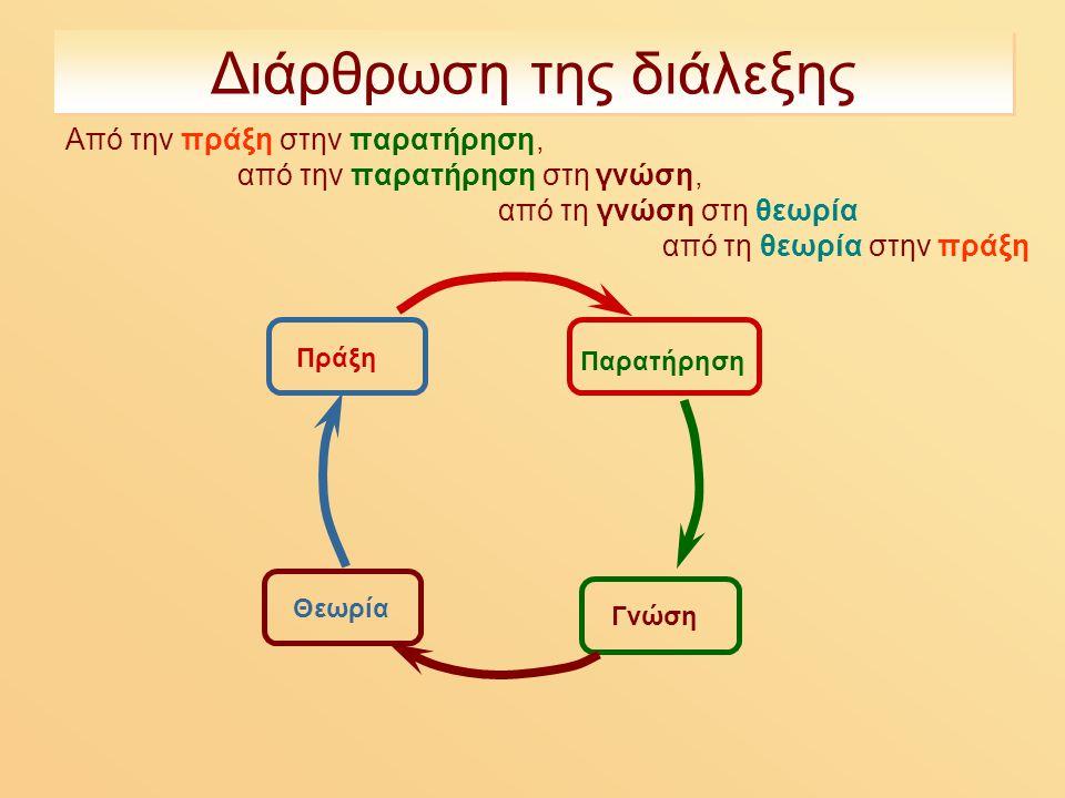 Διάρθρωση της διάλεξης Από την πράξη στην παρατήρηση, από την παρατήρηση στη γνώση, από τη γνώση στη θεωρία από τη θεωρία στην πράξη Πράξη Παρατήρηση Γνώση Θεωρία