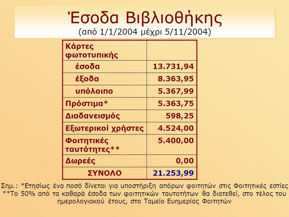 Έσοδα Βιβλιοθήκης (από 1/1/2004 μέχρι 5/11/2004) Κάρτες φωτοτυπικής έσοδα13.731,94 έξοδα8.363,95 υπόλοιπο5.367,99 Πρόστιμα*5.363,75 Διαδανεισμός598,25 Εξωτερικοί χρήστες4.524,00 Φοιτητικές ταυτότητες** 5.400,00 Δωρεές0,00 ΣΥΝΟΛΟ21.253,99 Σημ.: *Ετησίως ένα ποσό δίνεται για υποστήριξη απόρων φοιτητών στις Φοιτητικές εστίες **Το 50% από τα καθαρά έσοδα των φοιτητικών ταυτοτήτων θα διατεθεί, στο τέλος του ημερολογιακού έτους, στο Ταμείο Ευημερίας Φοιτητών
