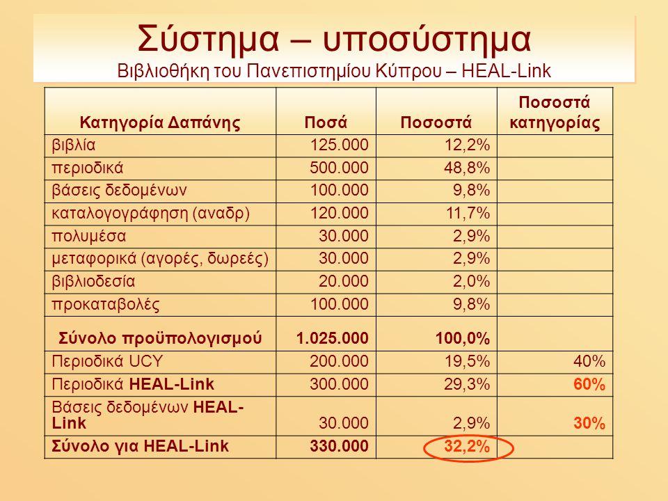 Σύστημα – υποσύστημα Βιβλιοθήκη του Πανεπιστημίου Κύπρου – HEAL-Link Κατηγορία ΔαπάνηςΠοσάΠοσοστά Ποσοστά κατηγορίας βιβλία125.00012,2% περιοδικά500.00048,8% βάσεις δεδομένων100.0009,8% καταλογογράφηση (αναδρ)120.00011,7% πολυμέσα30.0002,9% μεταφορικά (αγορές, δωρεές)30.0002,9% βιβλιοδεσία20.0002,0% προκαταβολές100.0009,8% Σύνολο προϋπολογισμού1.025.000100,0% Περιοδικά UCY200.00019,5%40% Περιοδικά HEAL-Link300.00029,3%60% Βάσεις δεδομένων HEAL- Link30.0002,9%30% Σύνολο για HEAL-Link330.00032,2%