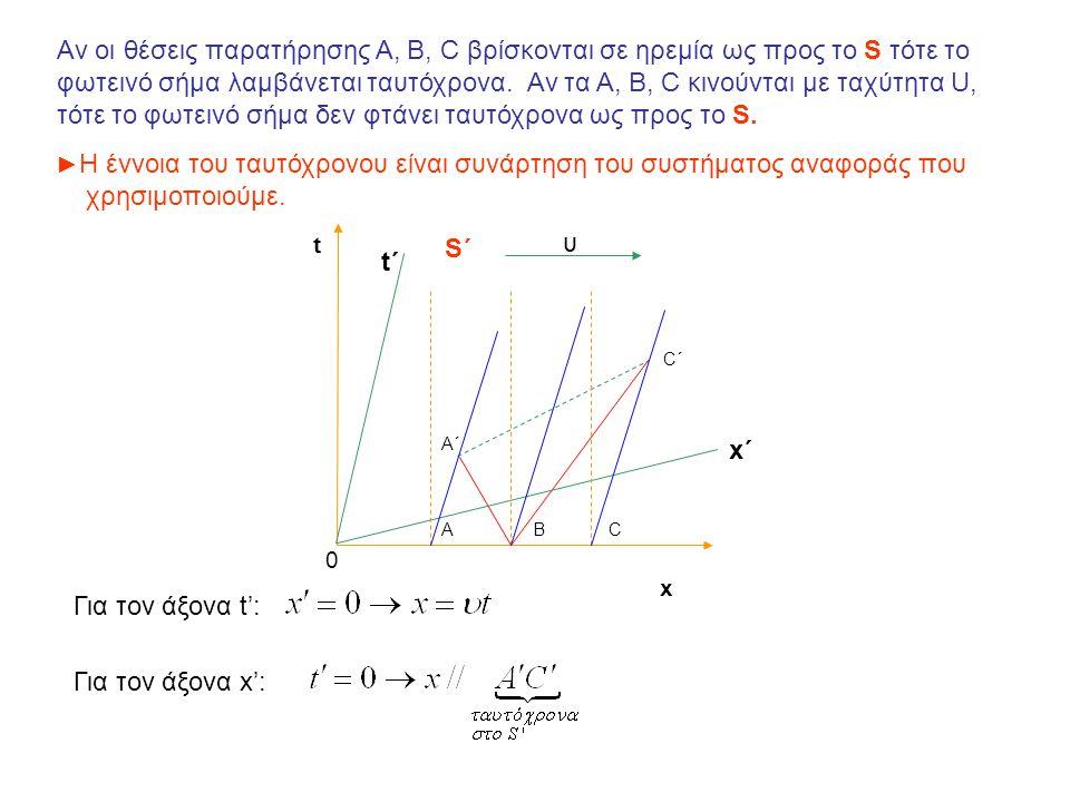 Αν οι θέσεις παρατήρησης A, B, C βρίσκονται σε ηρεμία ως προς το S τότε το φωτεινό σήμα λαμβάνεται ταυτόχρονα. Αν τα A, B, C κινούνται με ταχύτητα U,