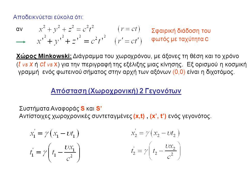 Χώρος Minkowski: Διάγραμμα του χωροχρόνου, με άξονες τη θέση και το χρόνο ( t vs x ή ct vs x ) για την περιγραφή της εξέλιξης μιας κίνησης. Εξ ορισμού