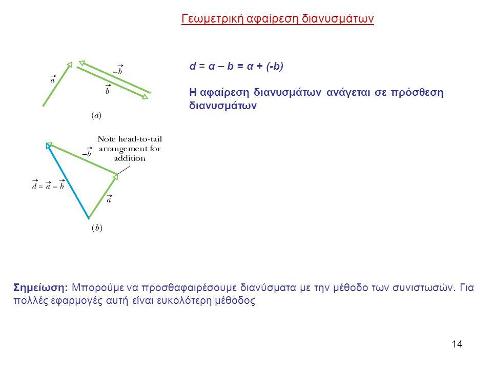 14 Σημείωση: Μπορούμε να προσθαφαιρέσουμε διανύσματα με την μέθοδο των συνιστωσών. Για πολλές εφαρμογές αυτή είναι ευκολότερη μέθοδος d = α – b = α +