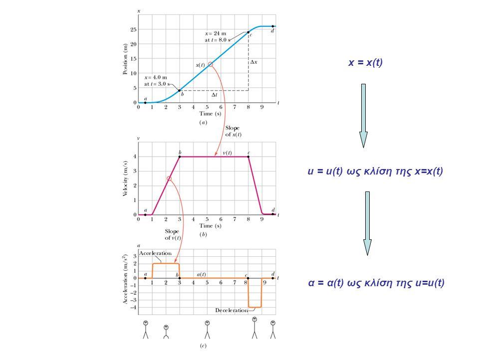 x = x(t) u = u(t) ως κλίση της x=x(t) α = α(t) ως κλίση της u=u(t)