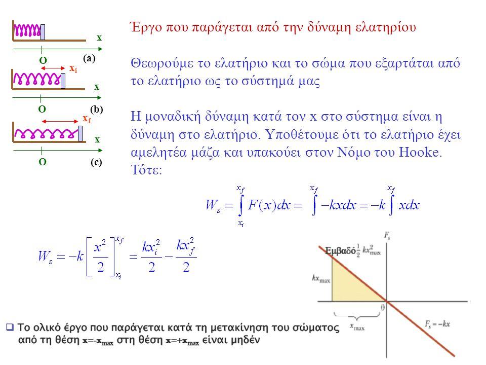 O(b) xixi x O(c) xfxf x O (a) x Έργο που παράγεται από την δύναμη ελατηρίου Θεωρούμε το ελατήριο και το σώμα που εξαρτάται από το ελατήριο ως το σύστημά μας Η μοναδική δύναμη κατά τον x στο σύστημα είναι η δύναμη στο ελατήριο.