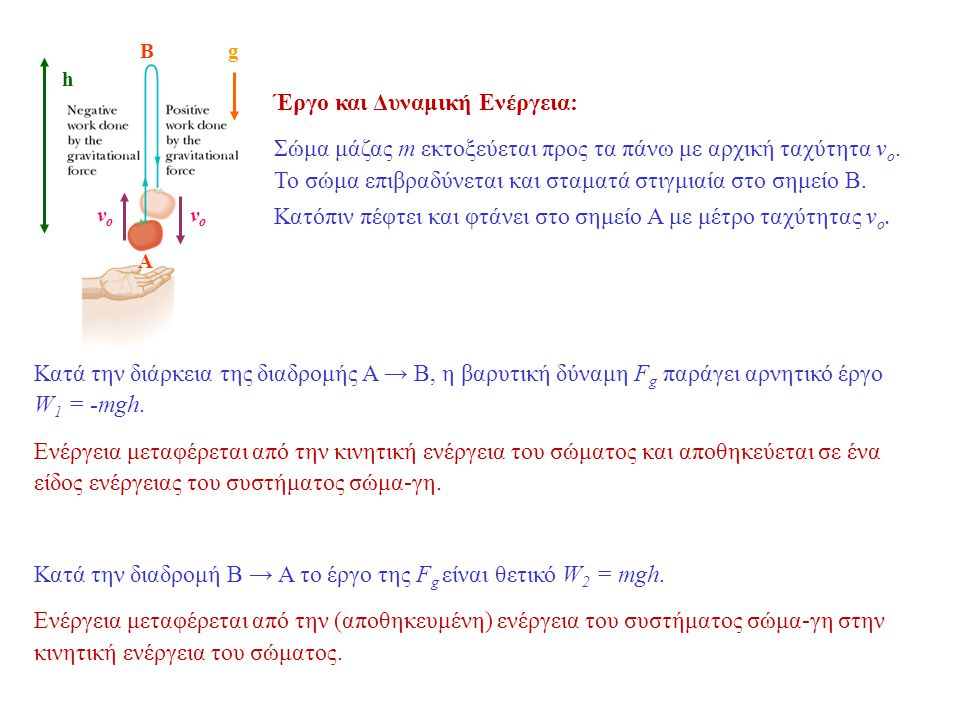 A A B B k m Θεωρήστε σύστημα μάζας m-ελατηρίου σταθεράς k.