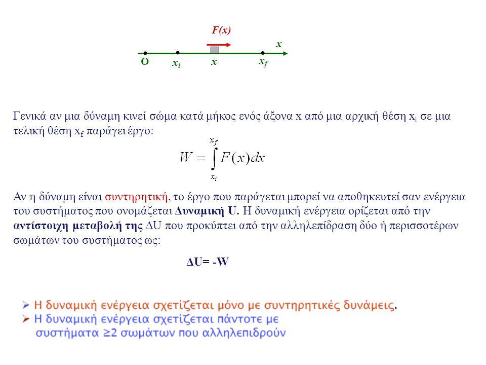 Παράδειγμα Στο σχήμα μάζα κινείται σε οριζόντια αεροτροχιά και είναι συνδεδεμένη με ελατήριο σταθεράς k=5N/m.