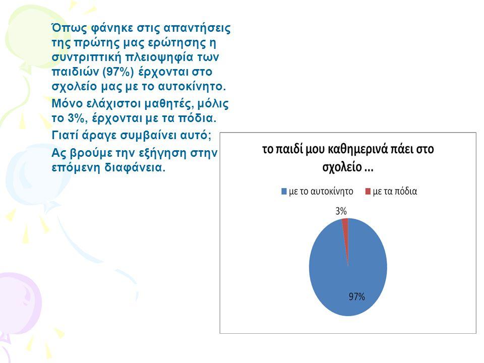 Όπως φάνηκε στις απαντήσεις της πρώτης μας ερώτησης η συντριπτική πλειοψηφία των παιδιών (97%) έρχονται στο σχολείο μας με το αυτοκίνητο. Μόνο ελάχιστ