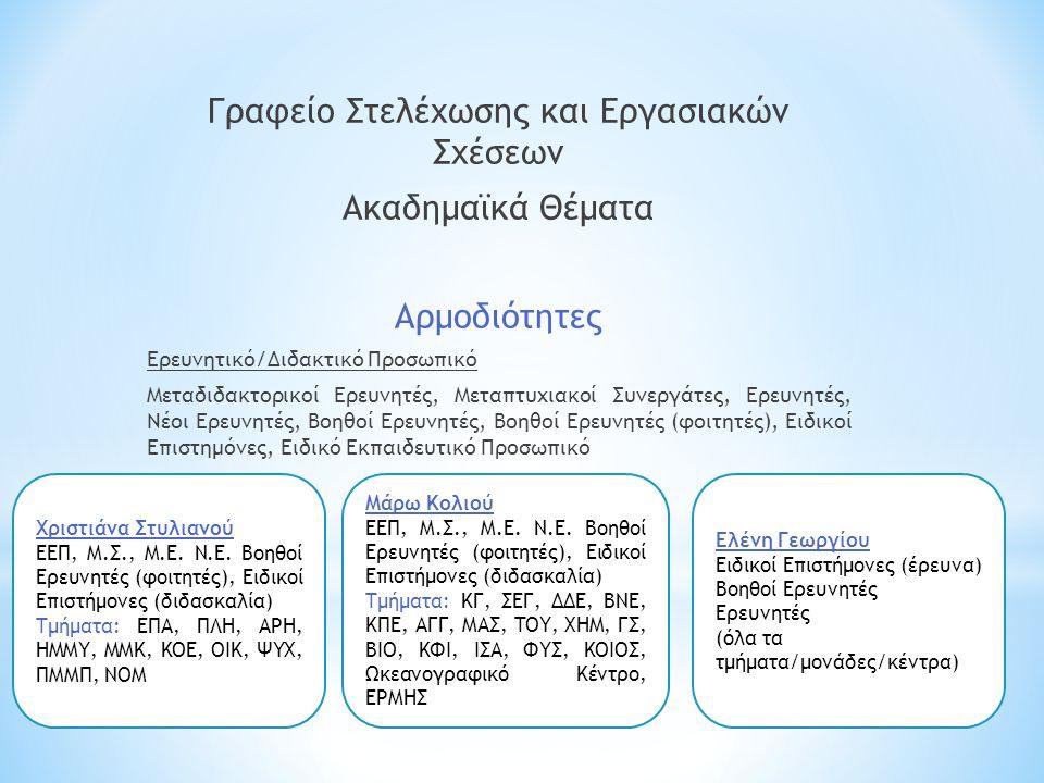 Γραφείο Στελέχωσης και Εργασιακών Σχέσεων Ακαδημαϊκά Θέματα Αρμοδιότητες Ερευνητικό/Διδακτικό Προσωπικό Μεταδιδακτορικοί Ερευνητές, Μεταπτυχιακοί Συνεργάτες, Ερευνητές, Νέοι Ερευνητές, Βοηθοί Ερευνητές, Βοηθοί Ερευνητές (φοιτητές), Ειδικοί Επιστημόνες, Ειδικό Εκπαιδευτικό Προσωπικό Χριστιάνα Στυλιανού ΕΕΠ, Μ.Σ., Μ.Ε.