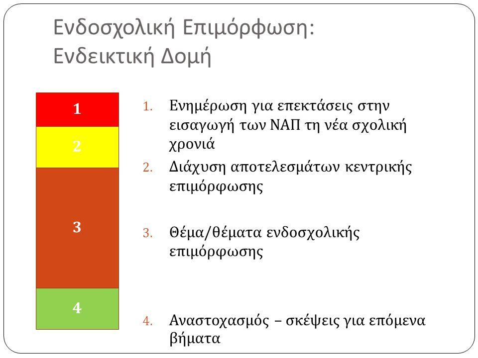 Ενδοσχολική Επιμόρφωση : Ενδεικτική Δομή 1. Ενημέρωση για επεκτάσεις στην εισαγωγή των ΝΑΠ τη νέα σχολική χρονιά 2. Διάχυση αποτελεσμάτων κεντρικής επ