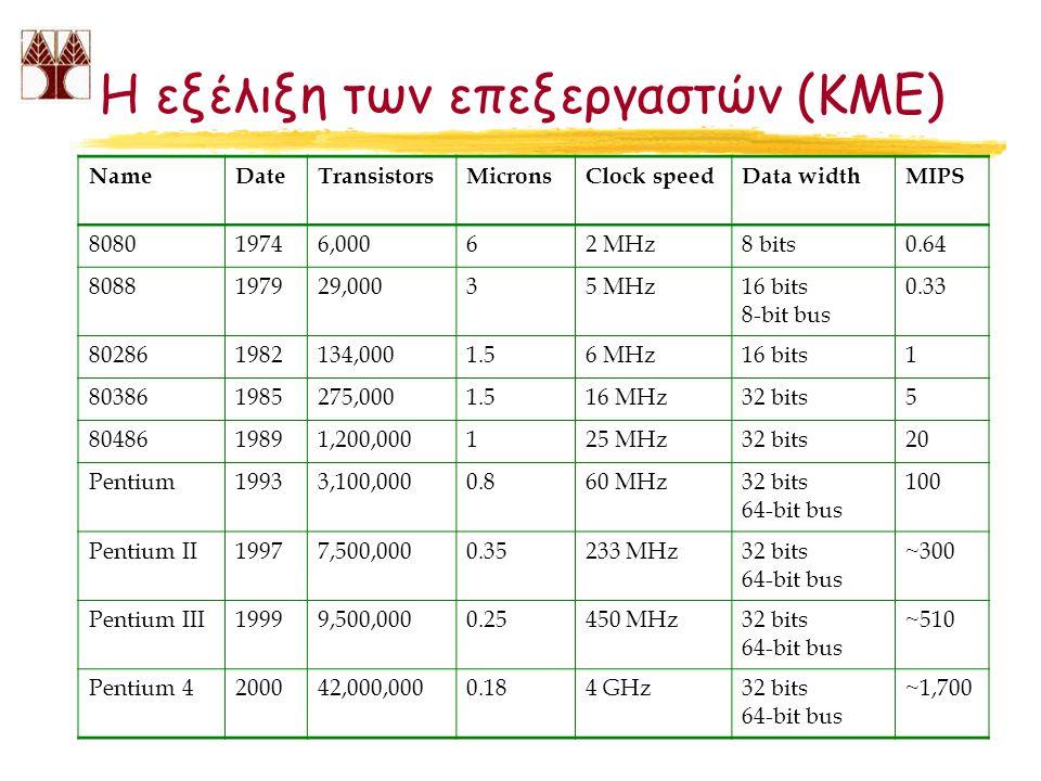 Η εξέλιξη των επεξεργαστών (ΚΜΕ) NameDateTransistorsMicronsClock speedData widthMIPS 808019746,00062 MHz8 bits0.64 8088197929,00035 MHz16 bits 8-bit bus 0.33 802861982134,0001.56 MHz16 bits1 803861985275,0001.516 MHz32 bits5 8048619891,200,000125 MHz32 bits20 Pentium19933,100,0000.860 MHz32 bits 64-bit bus 100 Pentium II19977,500,0000.35233 MHz32 bits 64-bit bus ~300 Pentium III19999,500,0000.25450 MHz32 bits 64-bit bus ~510 Pentium 4200042,000,0000.184 GHz32 bits 64-bit bus ~1,700