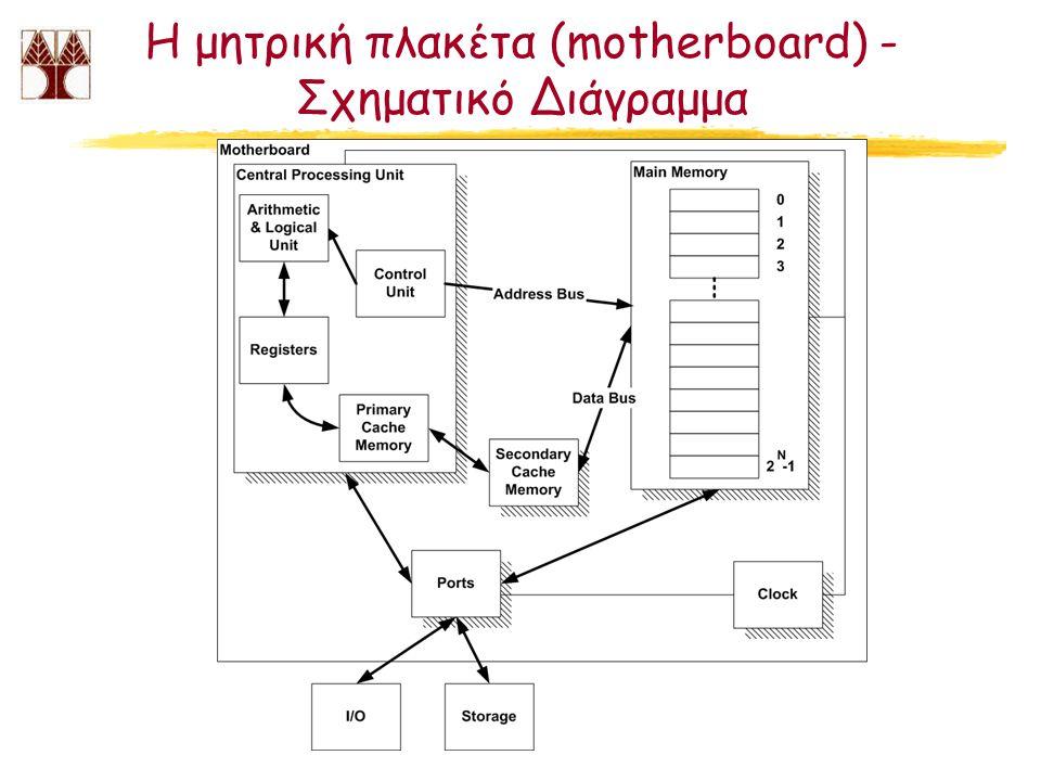 Η μητρική πλακέτα (motherboard) - Σχηματικό Διάγραμμα