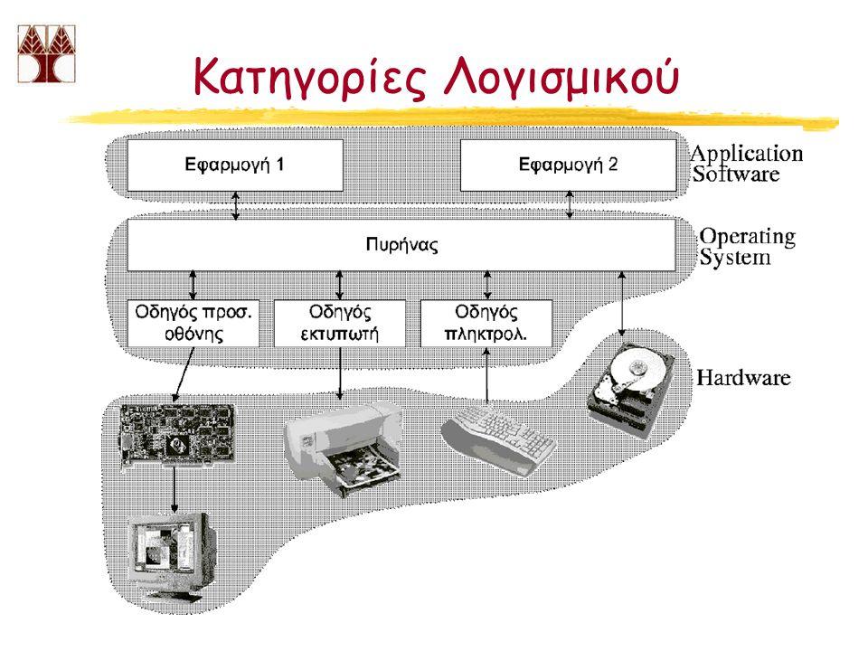 Λογισμικό Συστήματος zΤο Λογισμικό Συστήματος περιλαμβάνει: yTo Λειτουργικό Σύστημα (π.χ.