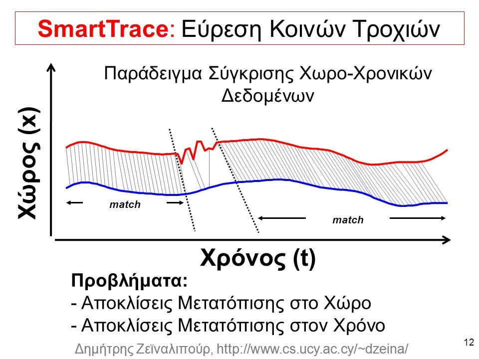 Dagstuhl Seminar 10042, Demetris Zeinalipour, University of Cyprus, 26/1/2010 Δημήτρης Ζεϊναλιπούρ, http://www.cs.ucy.ac.cy/~dzeina/ match SmartTrace: Εύρεση Κοινών Τροχιών 12 Παράδειγμα Σύγκρισης Χωρο-Χρονικών Δεδομένων Χρόνος (t) Χώρος (x) Προβλήματα: - Αποκλίσεις Μετατόπισης στο Χώρο - Αποκλίσεις Μετατόπισης στον Χρόνο