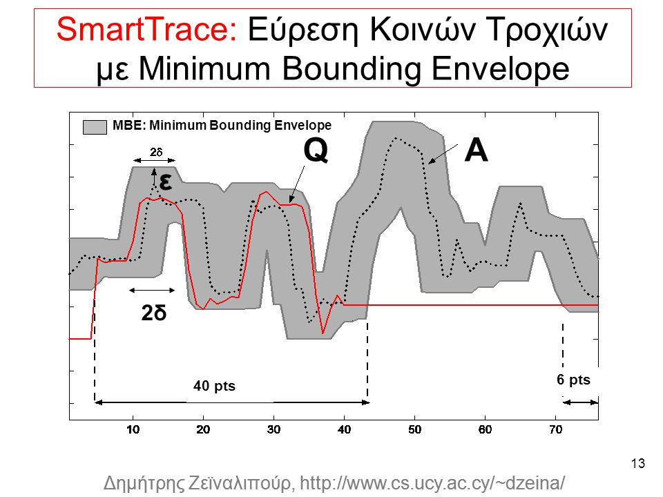 Dagstuhl Seminar 10042, Demetris Zeinalipour, University of Cyprus, 26/1/2010 Δημήτρης Ζεϊναλιπούρ, http://www.cs.ucy.ac.cy/~dzeina/ 13 SmartTrace: Εύρεση Κοινών Τροχιών με Minimum Bounding Envelope * Indexing multi-dimensional time-series with support for multiple distance measures, M.