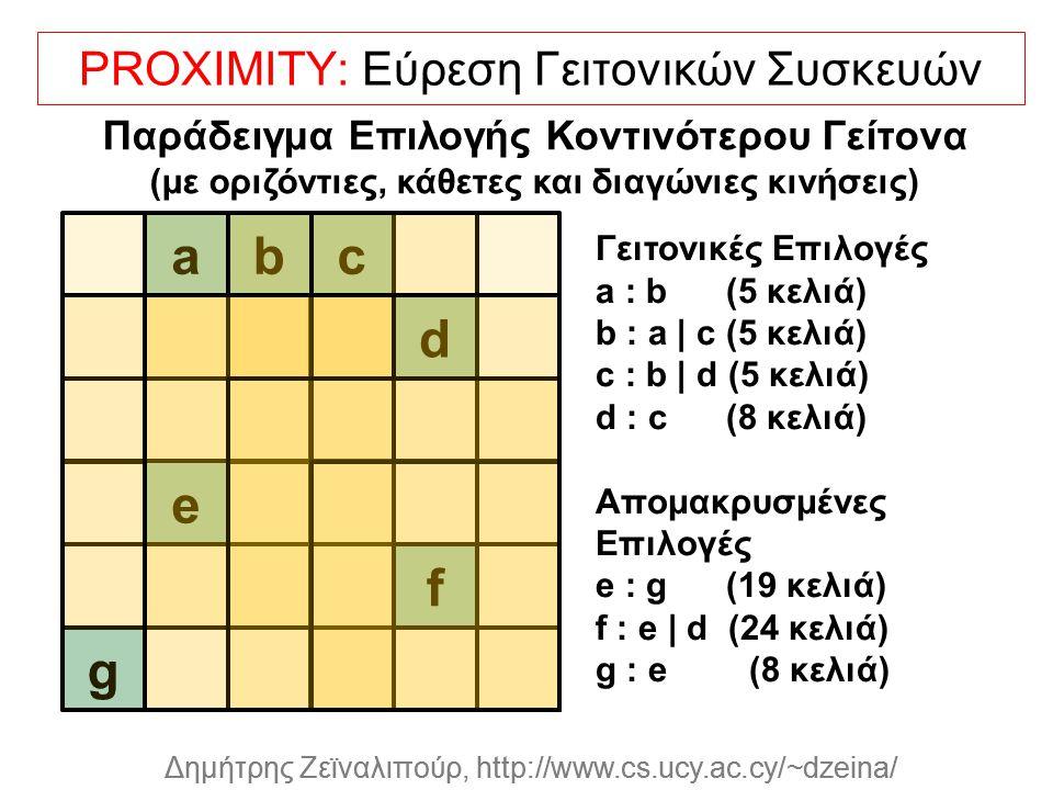 Dagstuhl Seminar 10042, Demetris Zeinalipour, University of Cyprus, 26/1/2010 Δημήτρης Ζεϊναλιπούρ, http://www.cs.ucy.ac.cy/~dzeina/ PROXIMITY: Εύρεση Γειτονικών Συσκευών abc d e f g Γειτονικές Επιλογές a : b (5 κελιά) b : a | c (5 κελιά) c : b | d (5 κελιά) d : c (8 κελιά) Απομακρυσμένες Επιλογές e : g (19 κελιά) f : e | d (24 κελιά) g : e (8 κελιά) Παράδειγμα Επιλογής Κοντινότερου Γείτονα (με οριζόντιες, κάθετες και διαγώνιες κινήσεις)