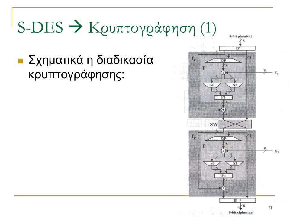 21 Σχηματικά η διαδικασία κρυπτογράφησης: S-DES  Κρυπτογράφηση (1)