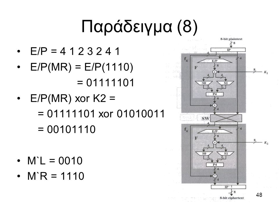 48 E/P = 4 1 2 3 2 4 1 E/P(MR) = E/P(1110) = 01111101 E/P(MR) xor K2 = = 01111101 xor 01010011 = 00101110 M`L = 0010 M`R = 1110 Παράδειγμα (8)