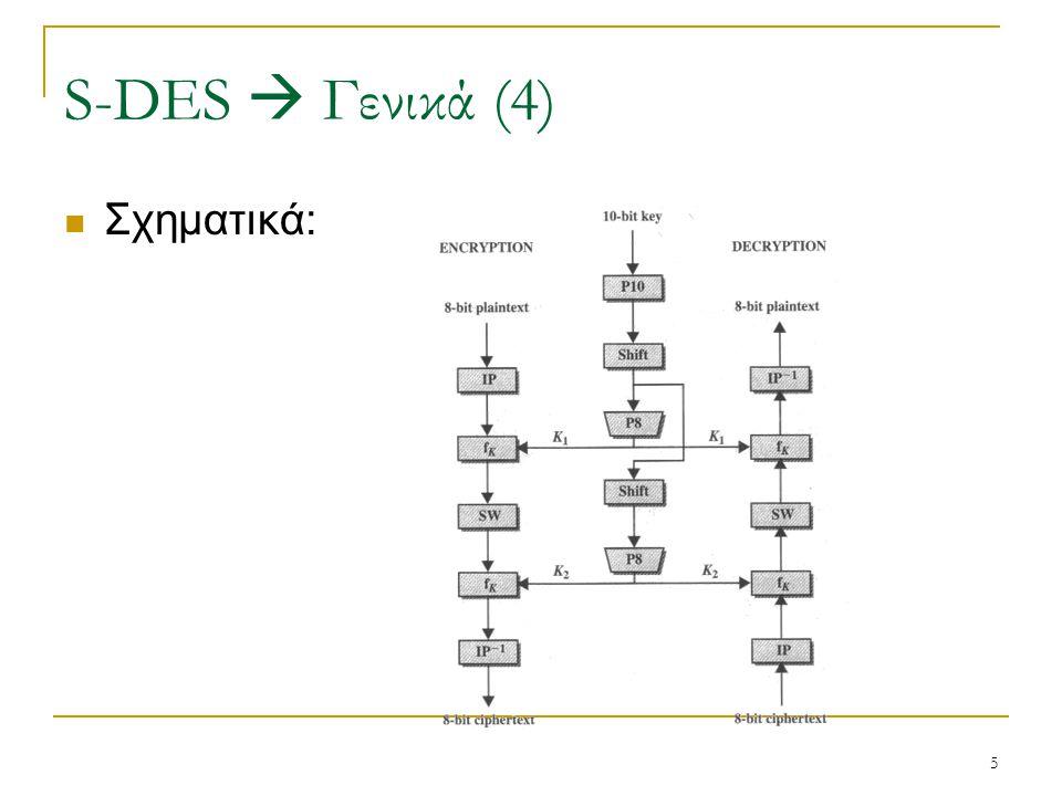5 Σχηματικά: S-DES  Γενικά (4)