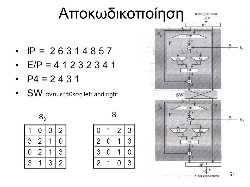 51 IP = 2 6 3 1 4 8 5 7 E/P = 4 1 2 3 2 3 4 1 P4 = 2 4 3 1 SW αντιμετάθεση left and right Αποκωδικοποίηση 0123 2013 3010 2103 S1S1 1032 3210 0213 3132