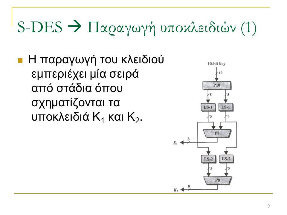 9 Η παραγωγή του κλειδιού εμπεριέχει μία σειρά από στάδια όπου σχηματίζονται τα υποκλειδιά Κ 1 και Κ 2. S-DES  Παραγωγή υποκλειδιών (1)