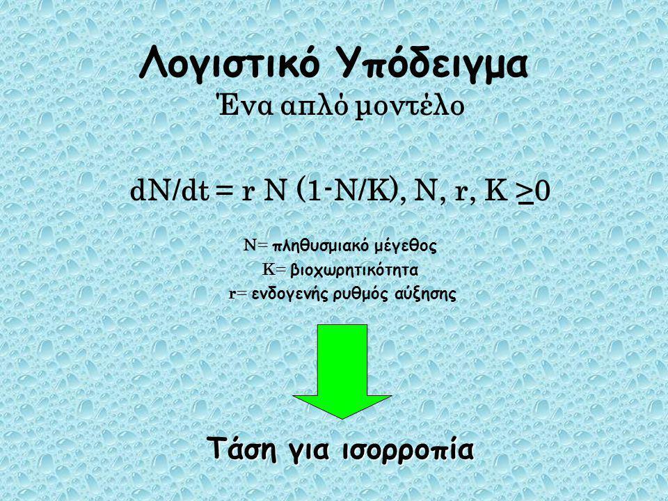 Στην πραγματικότητα όμως… Ισχύει dN/dt= (r+a t ) N (1-N/K+b t ), N, r, K>0 a t, b t  απλά στοιχεία διαταραχής μέσος όρος= 0 και σ α, σ β  διακυμάνσεις
