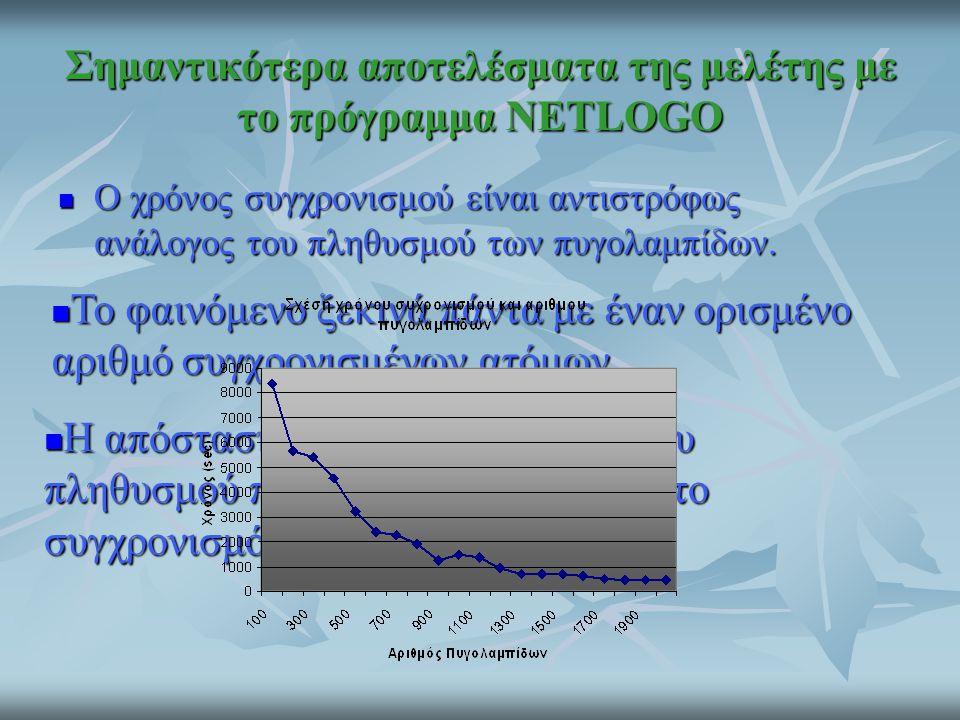 Σημαντικότερα αποτελέσματα της μελέτης με το πρόγραμμα NETLOGO Ο χρόνος συγχρονισμού είναι αντιστρόφως ανάλογος του πληθυσμού των πυγολαμπίδων. Ο χρόν