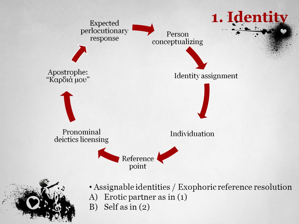 1. Identity Assignable identities / Exophoric reference resolution A)Erotic partner as in (1) B)Self as in (2)