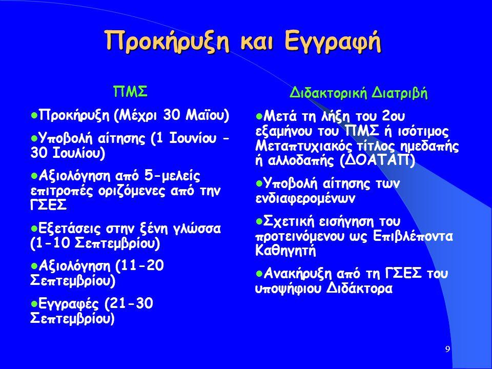 9 Προκήρυξη και Εγγραφή ΠΜΣ Προκήρυξη (Mέχρι 30 Μαϊου) Υποβολή αίτησης (1 Iουνίου - 30 Iουλίου) Αξιολόγηση από 5-μελείς επιτροπές οριζόμενες από την ΓΣΕΣ Εξετάσεις στην ξένη γλώσσα (1-10 Σεπτεμβρίου) Αξιολόγηση (11-20 Σεπτεμβρίου) Εγγραφές (21-30 Σεπτεμβρίου ) Διδακτορική Διατριβή Μετά τη λήξη του 2ου εξαμήνου του ΠΜΣ ή ισότιμος Μεταπτυχιακός τίτλος ημεδαπής ή αλλοδαπής (ΔΟΑΤΑΠ) Υποβολή αίτησης των ενδιαφερομένων Σχετική εισήγηση του προτεινόμενου ως Επιβλέποντα Καθηγητή Ανακήρυξη από τη ΓΣΕΣ του υποψήφιου Διδάκτορα