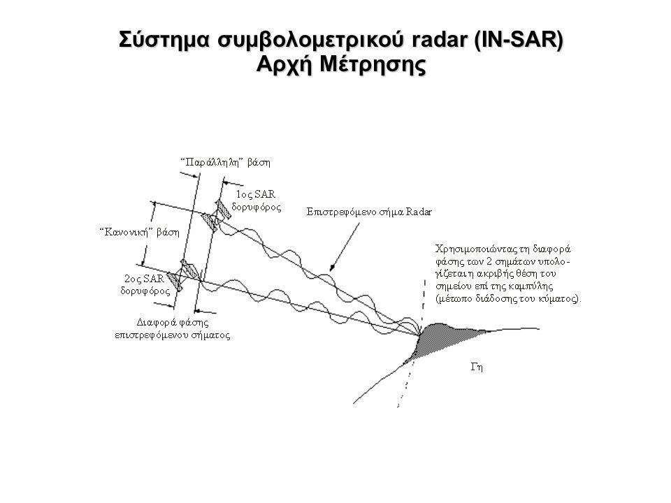 Σύστημα συμβολομετρικού radar (IN-SAR) Αρχή Μέτρησης