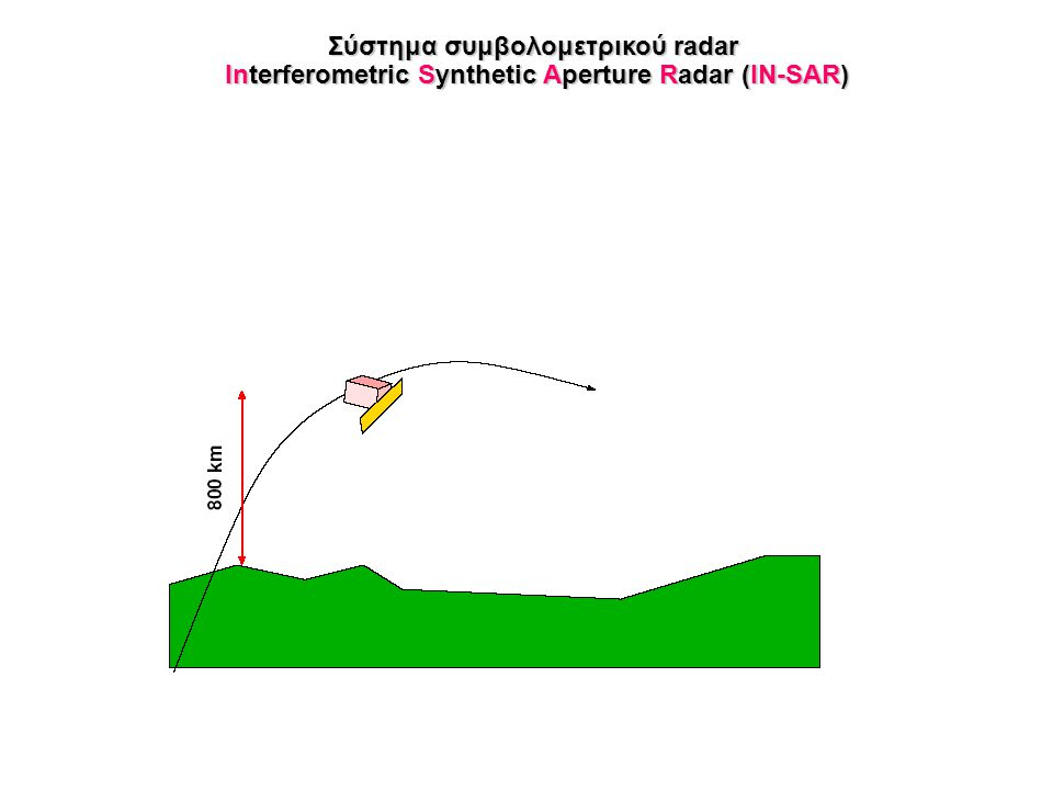 Σύστημα συμβολομετρικού radar Interferometric Synthetic Aperture Radar (IN-SAR)