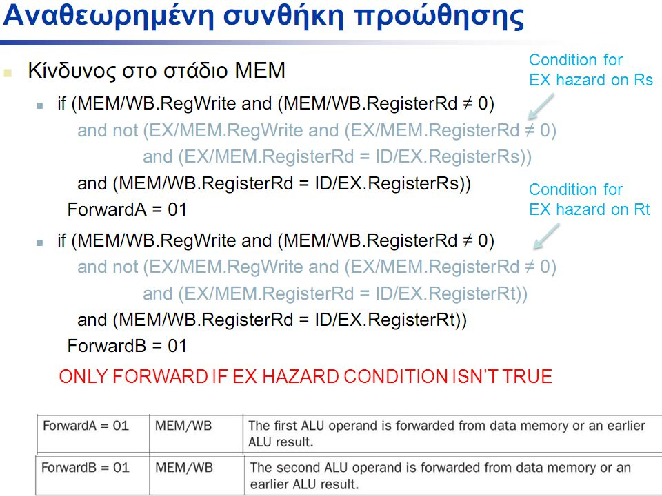 ONLY FORWARD IF EX HAZARD CONDITION ISN'T TRUE Condition for EX hazard on Rs Condition for EX hazard on Rt