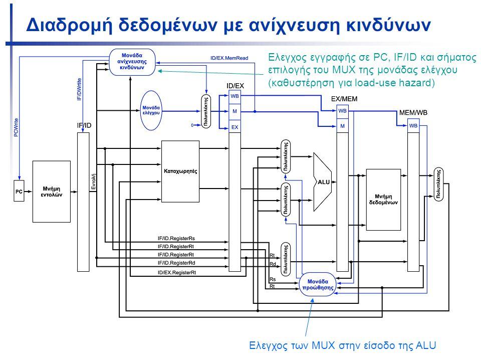 Ελεγχος των MUX στην είσοδο της ALU Ελεγχος εγγραφής σε PC, IF/ID και σήματος επιλογής του MUX της μονάδας ελέγχου (καθυστέρηση για load-use hazard)