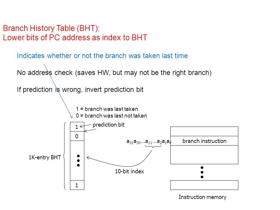 a 31 a 30 …a 11 …a 2 a 1 a 0 branch instruction 1K-entry BHT 10-bit index 0 1 1 prediction bit Instruction memory Branch History Table (BHT): Lower bits of PC address as index to BHT Indicates whether or not the branch was taken last time No address check (saves HW, but may not be the right branch) If prediction is wrong, invert prediction bit 1 = branch was last taken 0 = branch was last not taken