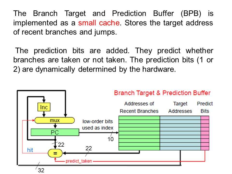 The Branch Target and Prediction Buffer (BPB) is implemented as a small cache. Stores the target address of recent branches and jumps. The prediction
