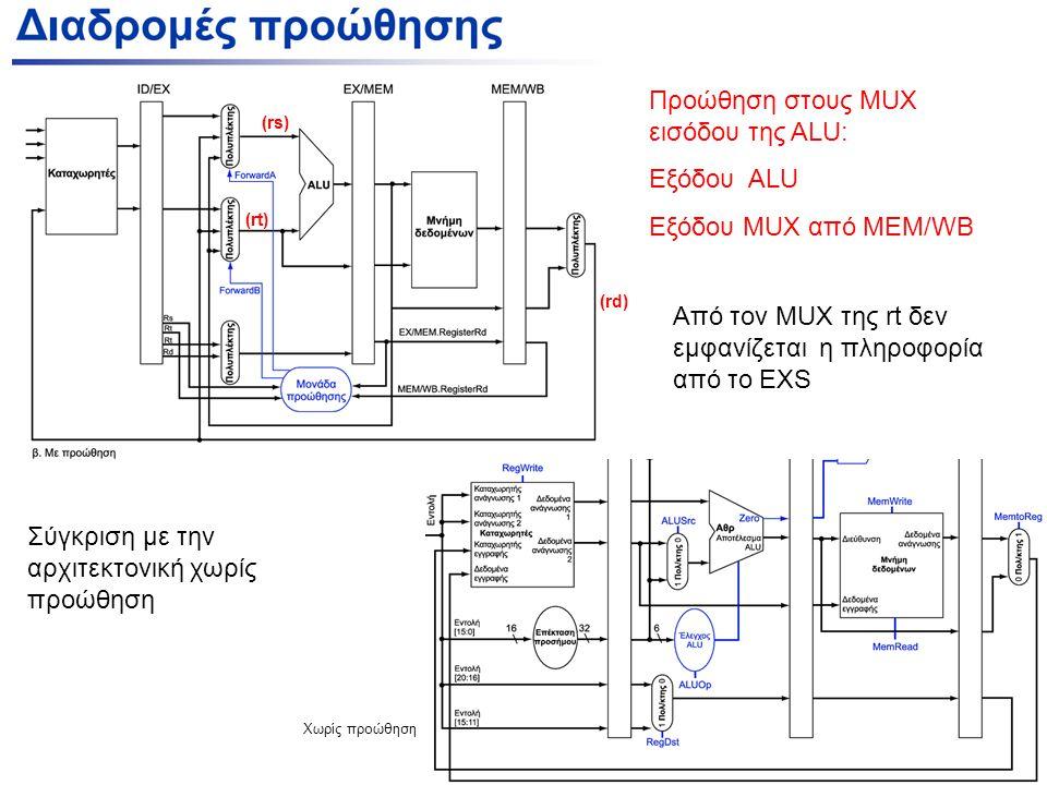 Χωρίς προώθηση (rs) (rt) (rd) Σύγκριση με την αρχιτεκτονική χωρίς προώθηση Προώθηση στους MUX εισόδου της ALU: Εξόδου ALU Εξόδου ΜUX από ΜΕΜ/WB Από τον MUX της rt δεν εμφανίζεται η πληροφορία από το EXS