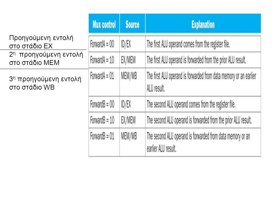 Προηγούμενη εντολή στο στάδιο ΕΧ 2 η προηγούμενη εντολή στο στάδιο ΜΕΜ 3 η προηγούμενη εντολή στο στάδιο WB