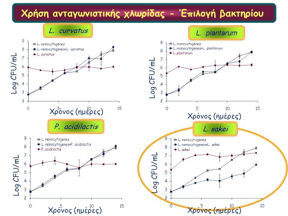Χρήση ανταγωνιστικής χλωρίδας - 'Επιλογή βακτηρίου L. curvatus L. plantarum P. acidilactis L. sakei Χρόνος (ημέρες) Log CFU/mL Χρόνος (ημέρες)