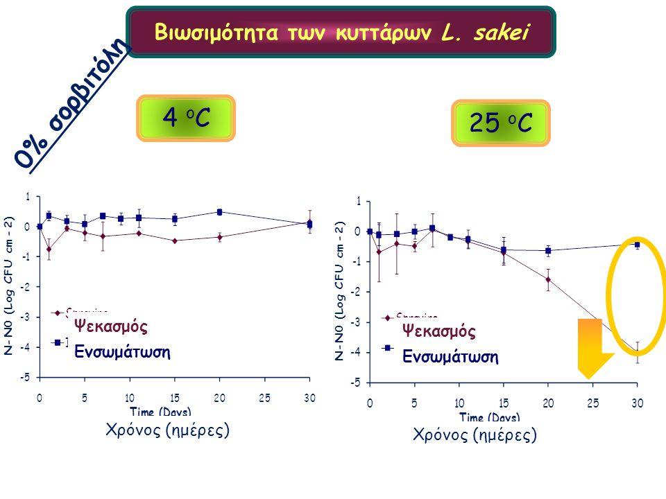 4 ο C 25 ο C Βιωσιμότητα των κυττάρων L. sakei 0% σορβιτόλη Χρόνος (ημέρες) Ψεκασμός Ενσωμάτωση Ψεκασμός Ενσωμάτωση