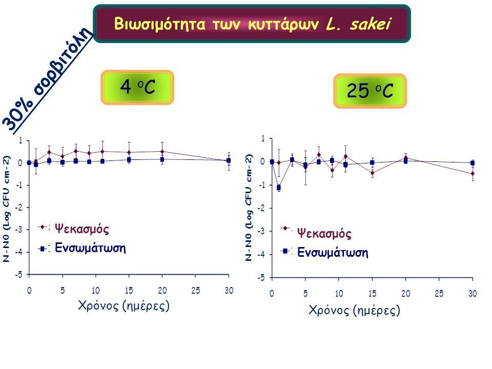 Βιωσιμότητα των κυττάρων L. sakei 30% σορβιτόλη Ψεκασμός Ενσωμάτωση Χρόνος (ημέρες) Ψεκασμός Ενσωμάτωση Χρόνος (ημέρες) 4 ο C 25 ο C