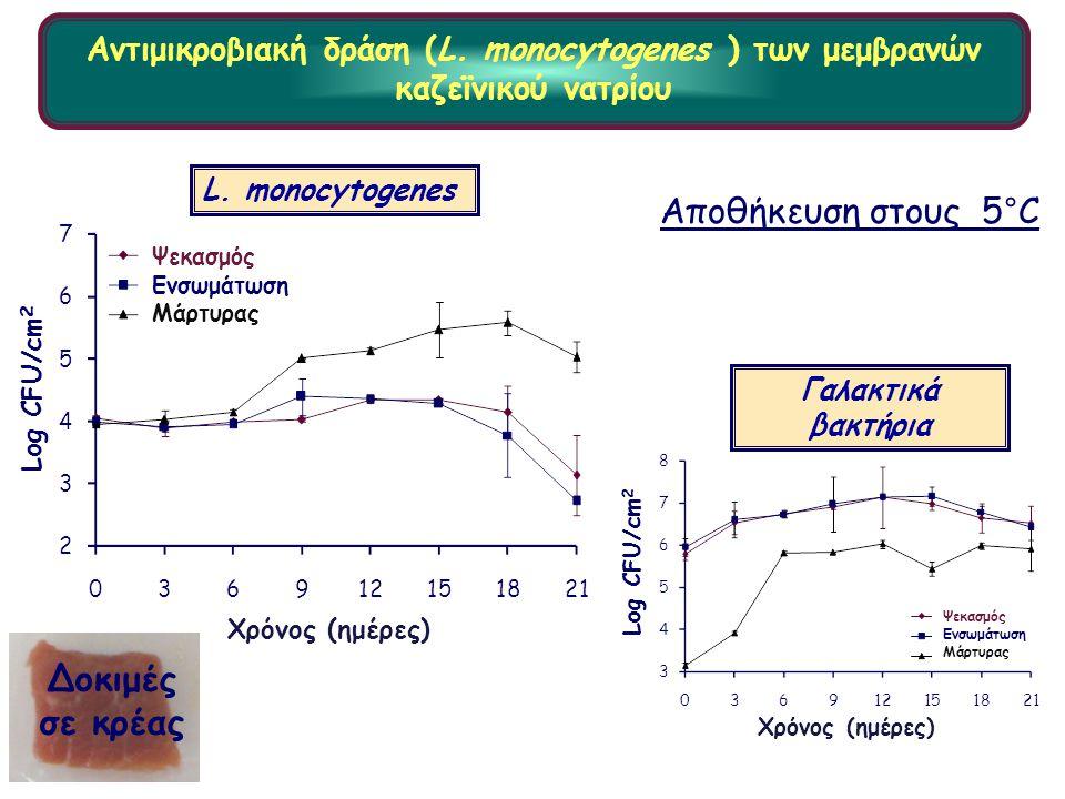 Δοκιμές σε κρέας Log CFU/cm 2 Time (days) L. monocytogenes Γαλακτικά βακτήρια Log CFU/cm 2 Time (days) Αποθήκευση στους 5°C Χρόνος (ημέρες) Ψεκασμός Ε