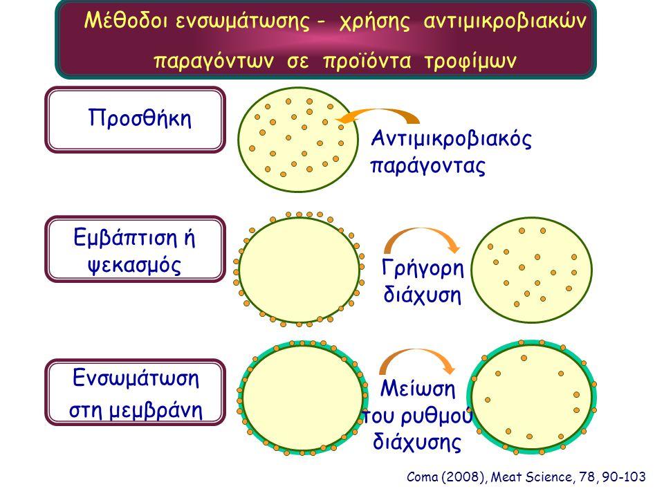 Μέθοδοι ενσωμάτωσης - χρήσης αντιμικροβιακών παραγόντων σε προϊόντα τροφίμων Αντιμικροβιακός παράγοντας Προσθήκη Εμβάπτιση ή ψεκασμός Γρήγορη διάχυση Ενσωμάτωση στη μεμβράνη Μείωση του ρυθμού διάχυσης Coma (2008), Meat Science, 78, 90-103