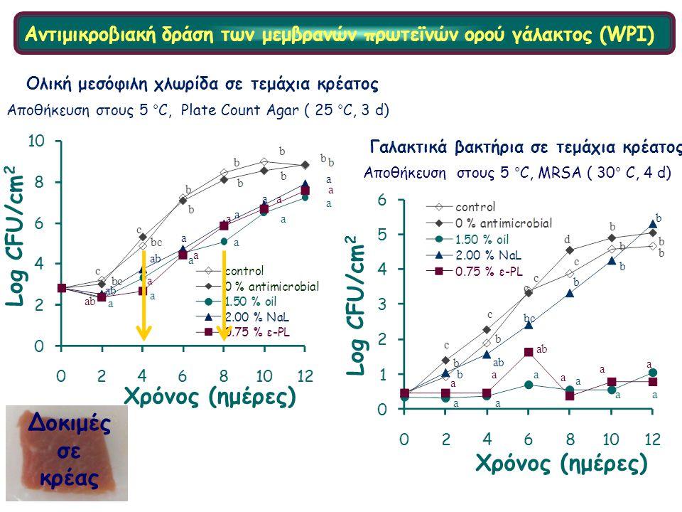 Αντιμικροβιακή δράση των μεμβρανών πρωτεϊνών ορού γάλακτος (WPI) Γαλακτικά βακτήρια σε τεμάχια κρέατος Αποθήκευση στους 5 °C, Plate Count Agar ( 25 °C, 3 d) Ολική μεσόφιλη χλωρίδα σε τεμάχια κρέατος Αποθήκευση στους 5 °C, MRSA ( 30° C, 4 d) Log CFU/cm 2 Χρόνος (ημέρες) Δοκιμές σε κρέας