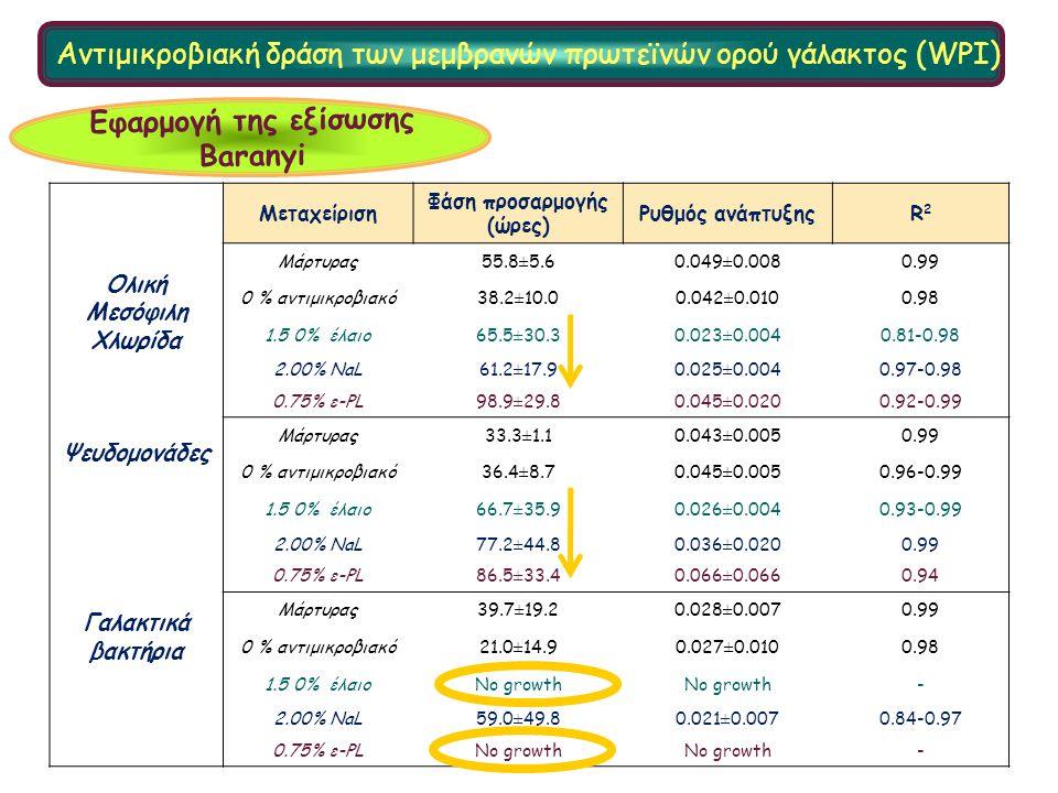 Ολική Μεσόφιλη Χλωρίδα Ψευδομονάδες Γαλακτικά βακτήρια Μεταχείριση Φάση προσαρμογής (ώρες) Ρυθμός ανάπτυξηςR2R2 Μάρτυρας55.8±5.60.049±0.0080.99 0 % αντιμικροβιακό38.2±10.00.042±0.0100.98 1.5 0% έλαιο65.5±30.30.023±0.0040.81-0.98 2.00% NaL61.2±17.90.025±0.0040.97-0.98 0.75% ε-PL98.9±29.80.045±0.0200.92-0.99 Μάρτυρας33.3±1.10.043±0.0050.99 0 % αντιμικροβιακό36.4±8.70.045±0.0050.96-0.99 1.5 0% έλαιο66.7±35.90.026±0.0040.93-0.99 2.00% NaL77.2±44.80.036±0.0200.99 0.75% ε-PL86.5±33.40.066±0.0660.94 Μάρτυρας39.7±19.20.028±0.0070.99 0 % αντιμικροβιακό21.0±14.90.027±0.0100.98 1.5 0% έλαιοNo growth - 2.00% NaL59.0±49.80.021±0.0070.84-0.97 0.75% ε-PLNo growth - Εφαρμογή της εξίσωσης Baranyi Αντιμικροβιακή δράση των μεμβρανών πρωτεϊνών ορού γάλακτος (WPI)
