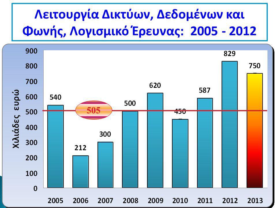 Λειτουργία Δικτύων, Δεδομένων και Φωνής, Λογισμικό Έρευνας: 2005 - 2012 505