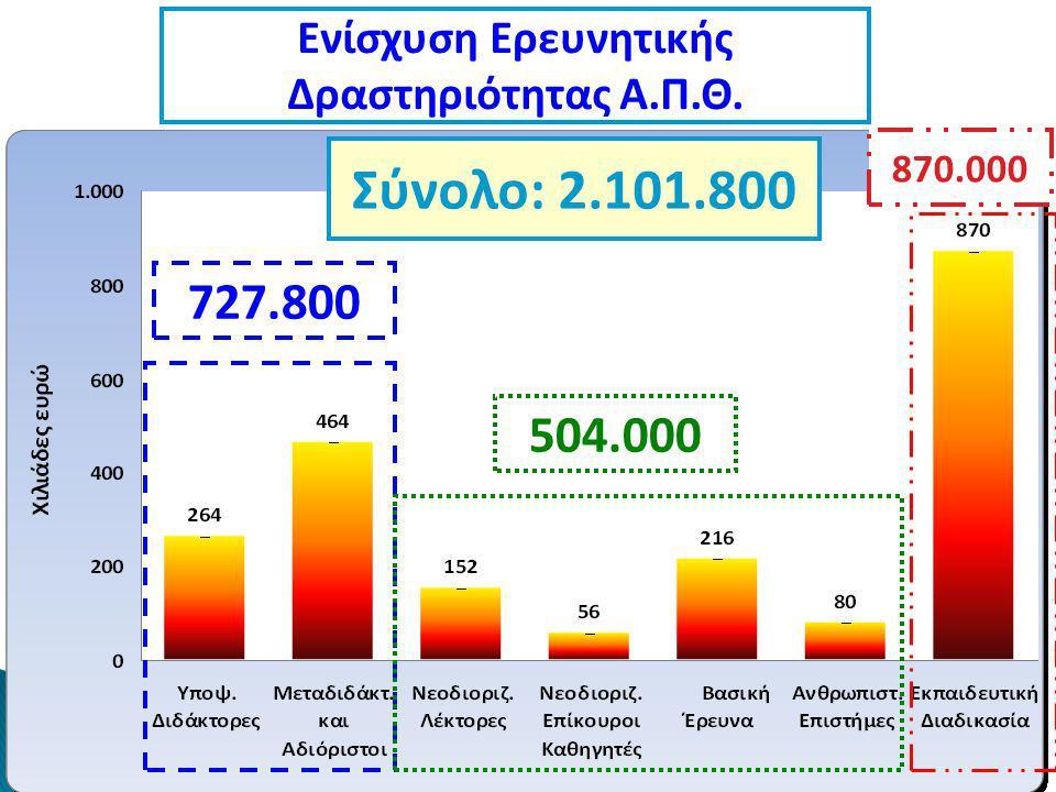 Ενίσχυση Ερευνητικής Δραστηριότητας Α.Π.Θ. Σύνολο: 2.101.800 727.800 504.000 870.000